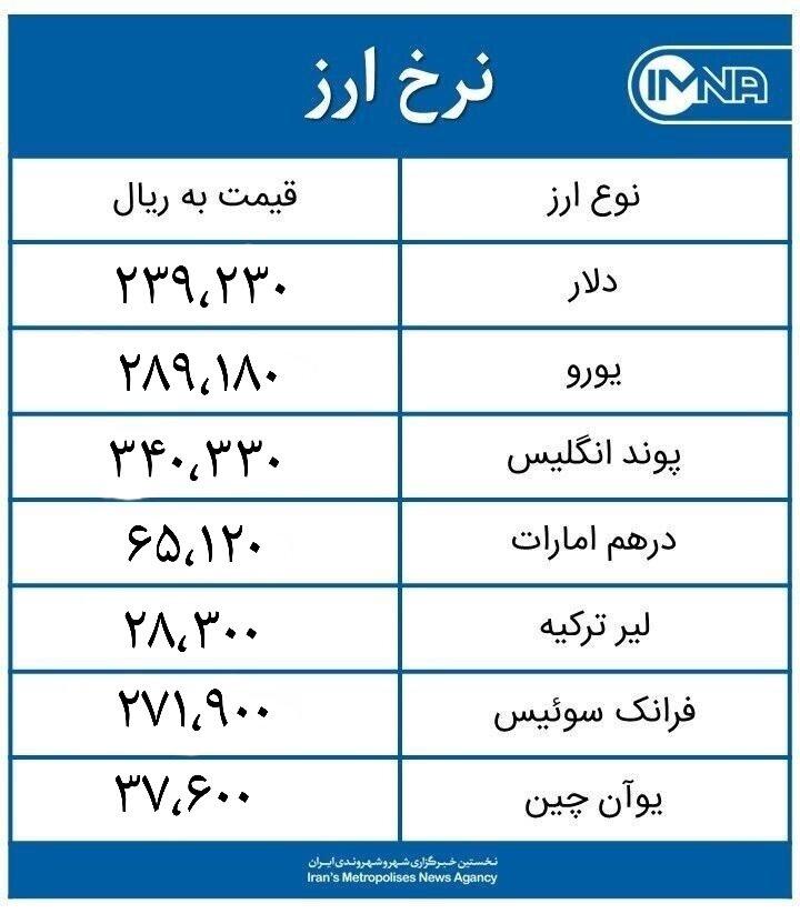 قیمت دلار امروز جمعه ۲۱ خرداد ۱۴۰۰ + جدول نرخ ارز