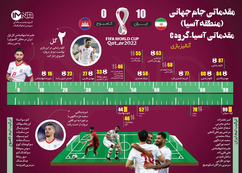 بازی برگشت ایران کامبوج