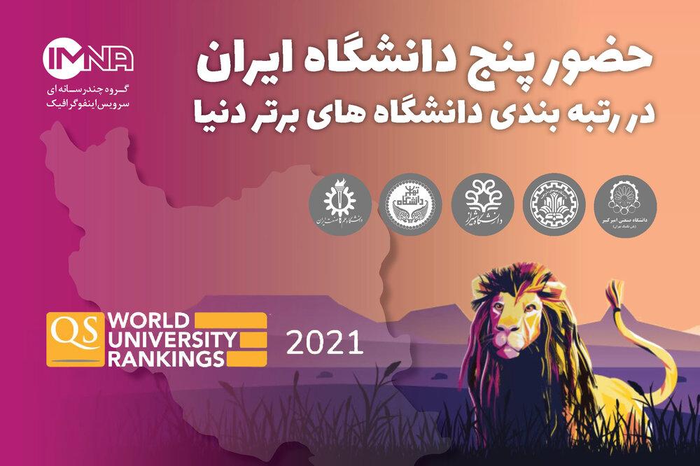 حضور پنج دانشگاه ایران در رتبه بندی دانشگاه های برتر دنیا/اینفوگرافیک