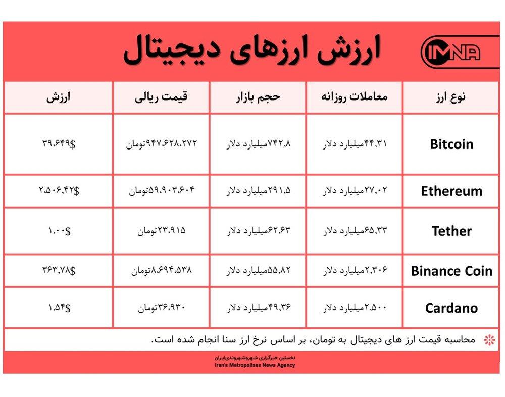قیمت بیت کوین امروز ۲۴ خرداد ۱۴۰۰+ جدول قیمت ارزهای دیجیتال
