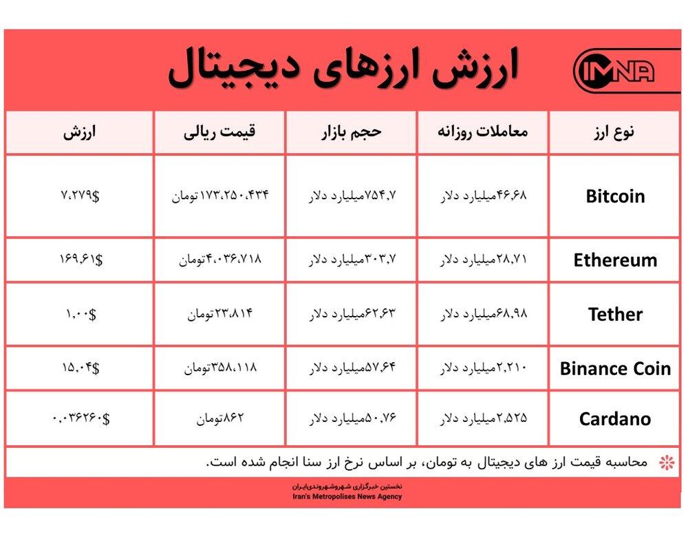 قیمت بیت کوین امروز ۲۵ خرداد ۱۴۰۰+ جدول قیمت ارزهای دیجیتال