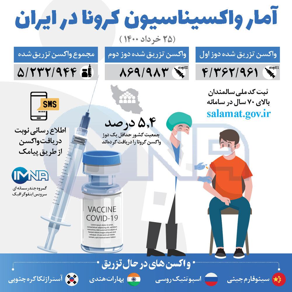 آمار واکسیناسیون کرونا امروز در ایران