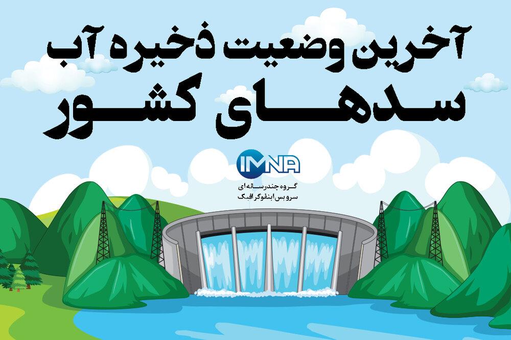 آخرین وضعیت ذخیره آب سدهای کشور + وضعیت سد زاینده رود