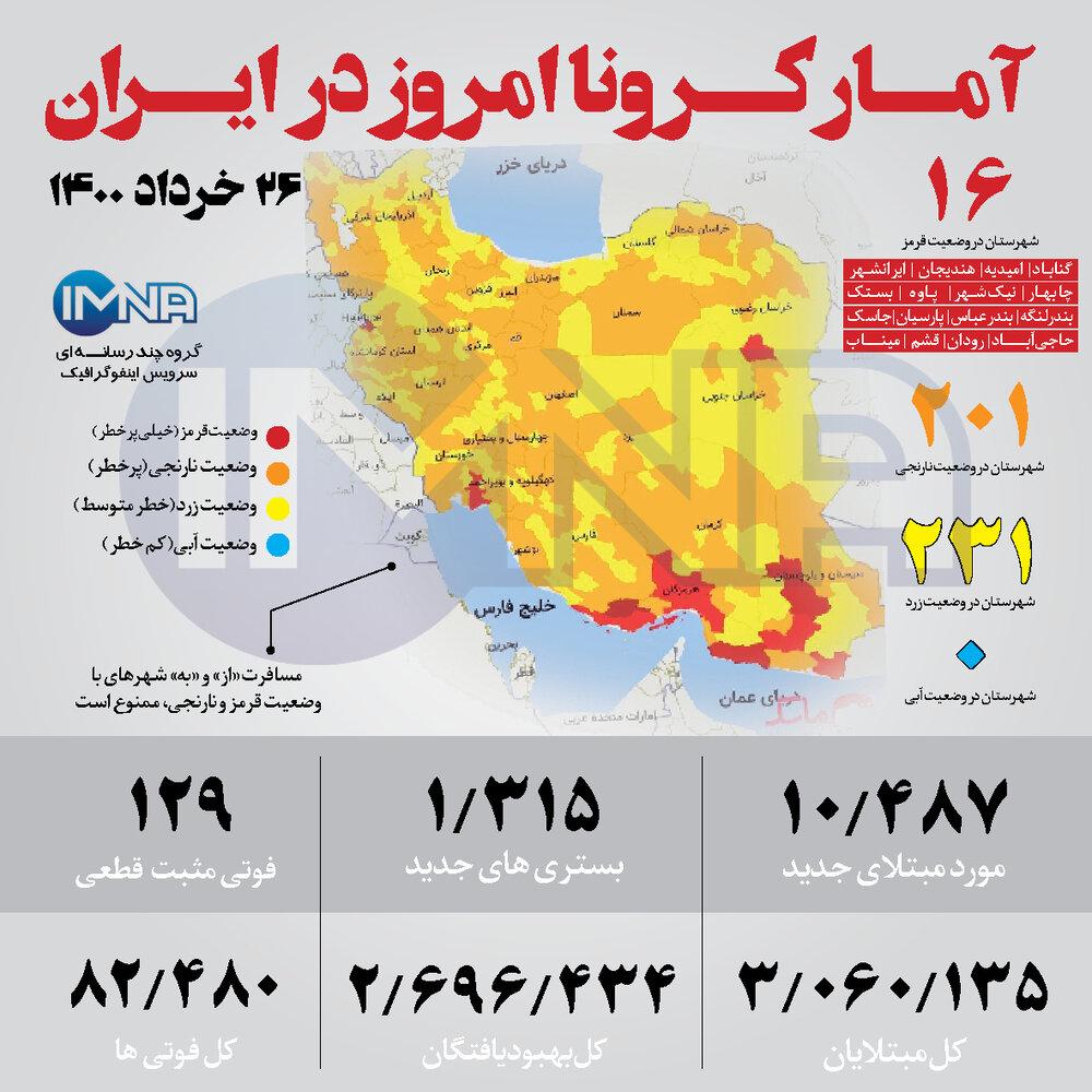 امار کرونا امروز در ایران