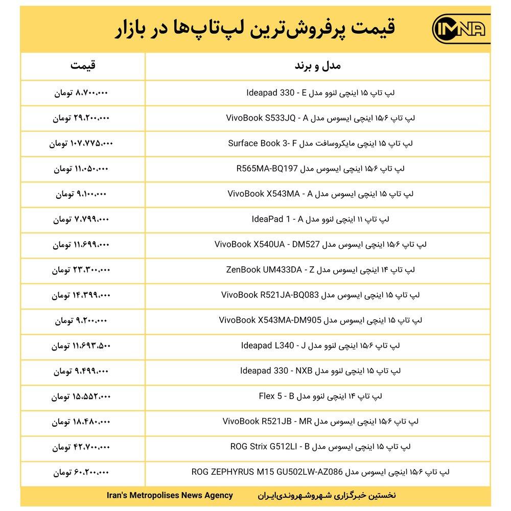 قیمت پرفروشترین لپتاپها در بازار امروز ۲۹ خرداد ۱۴۰۰+ جدول