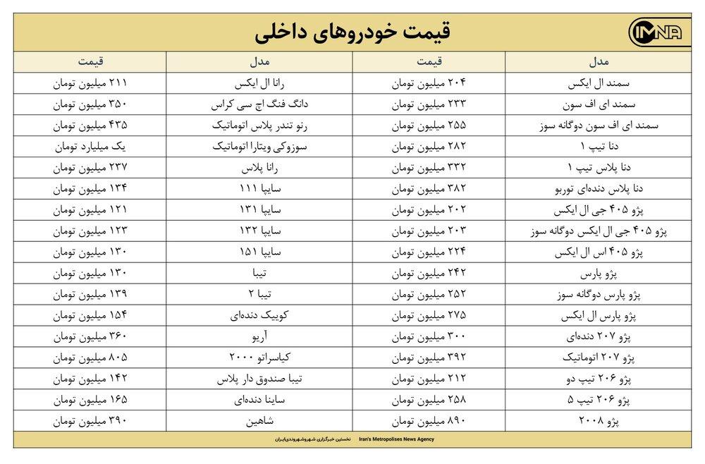 قیمت روز خودرو امروز ۲۹ خردادماه ۱۴۰۰ + جزئیات قیمت ایران خودرو و سایپا