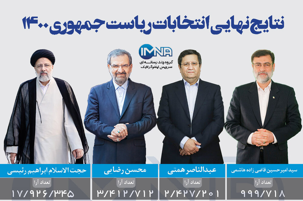 نتایج نهایی انتخابات ریاست جمهوری ۱۴۰۰ + تعداد آرا و آرای باطله