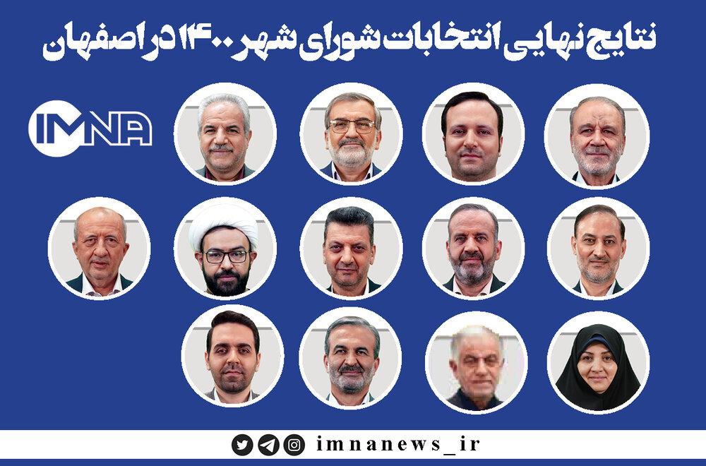 نتایج نهایی انتخابات شورای شهر ۱۴۰۰ در اصفهان + تعداد آرا
