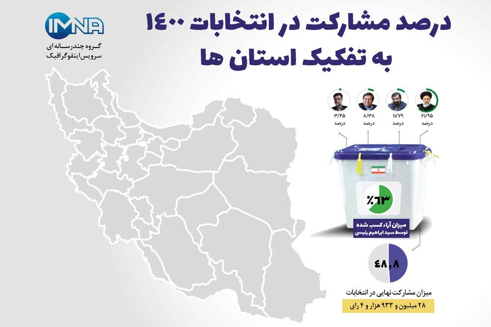 درصد مشارکت در انتخابات ۱۴۰۰ به تفکیک استان ها +اینفوگرافیک
