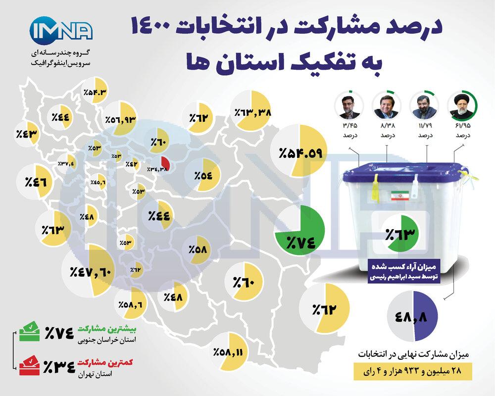 درصد مشارکت به تفکیک استان ها