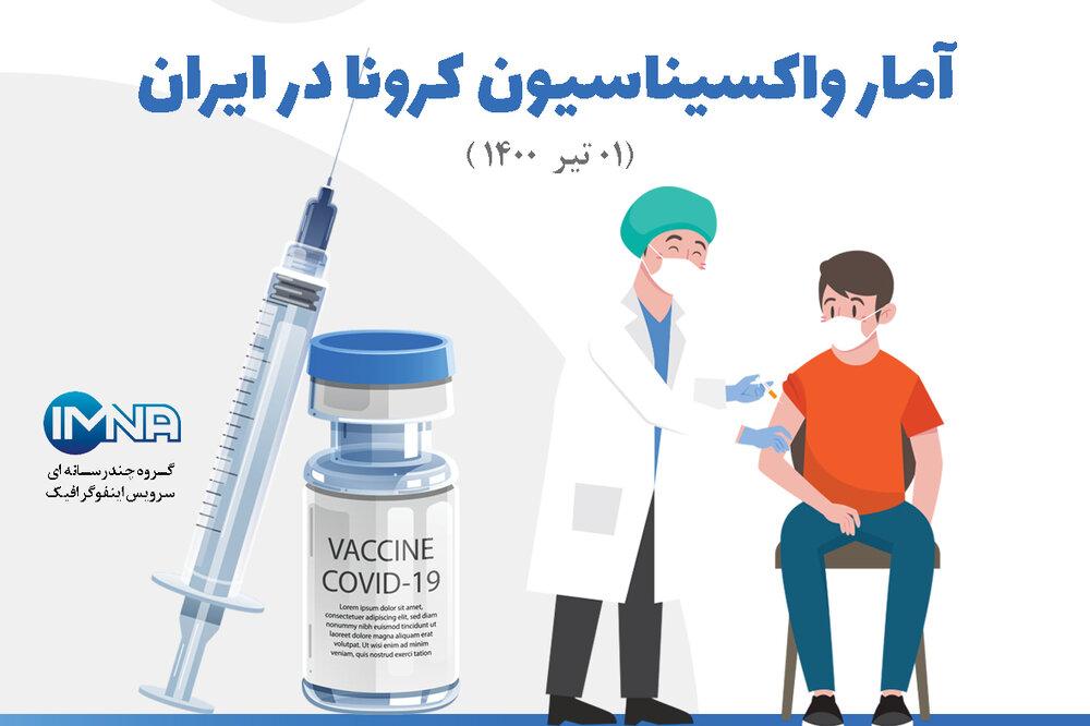 آمار واکسیناسیون کرونا در ایران (۰۱ تیر۱۴۰۰) + نحوه ثبت نام در سامانه واکسیناسیون