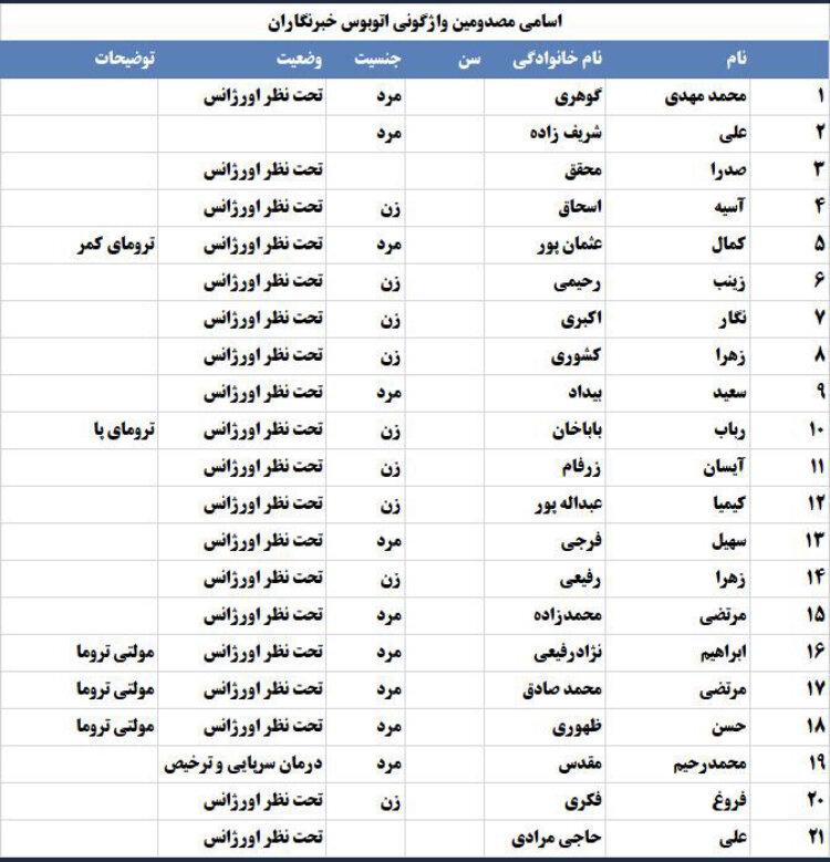 تسلیت مرکز روابط عمومی و اطلاع رسانی وزارت بهداشت درپی درگذشت دو تن از خبرنگاران