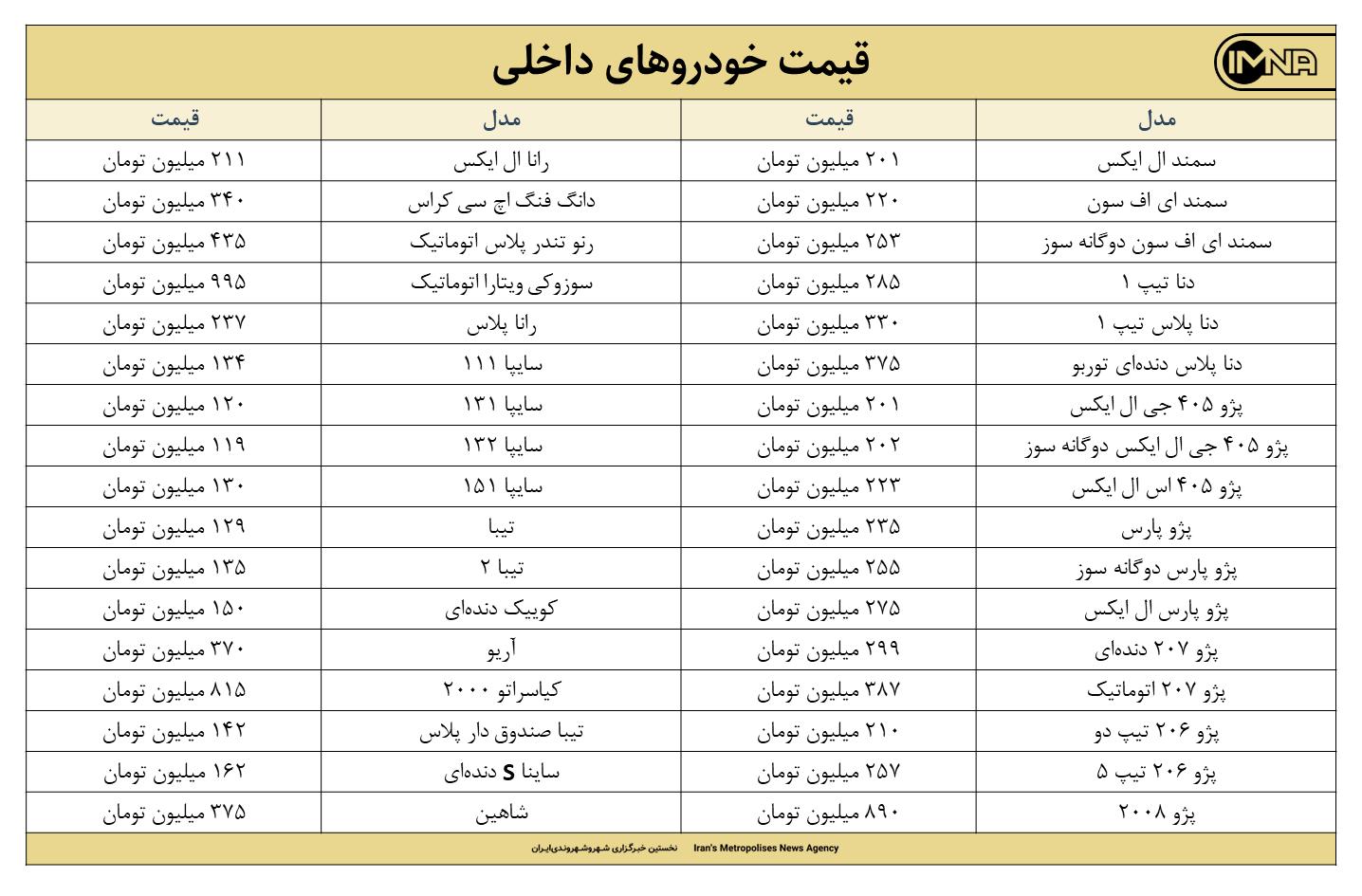 قیمت روز خودرو امروز 9 تیرماه ۱۴۰۰ + جزئیات قیمت ایران خودرو و سایپا