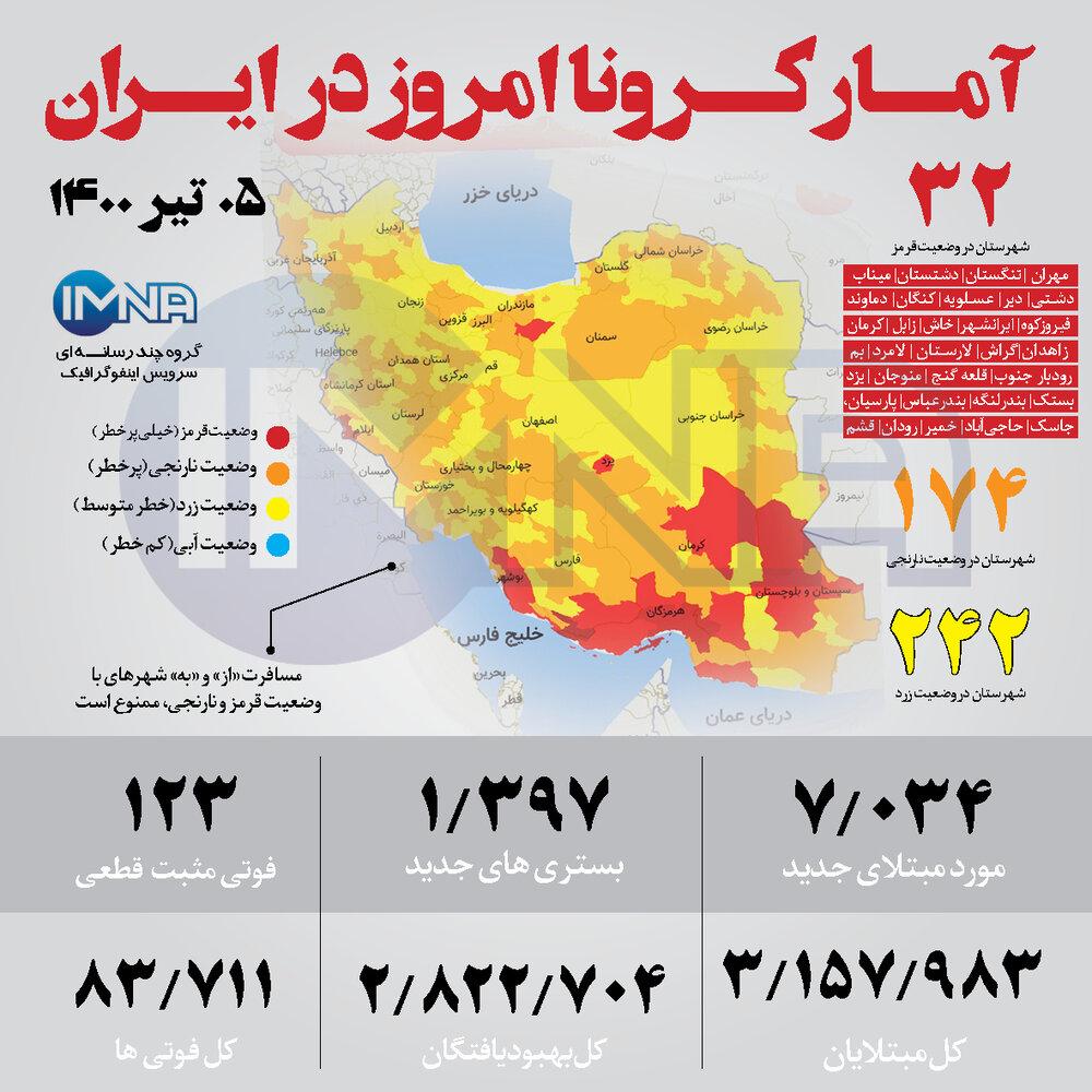 آمار کرونا در ایران امروز 5 تیر
