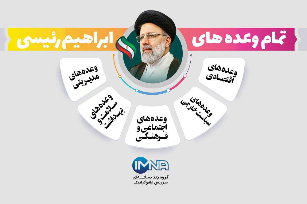 تمام وعده های ابراهیم رئیسی، رئیس جمهور منتخب