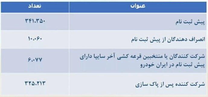 قرعه کشی ایران خودرو ۱۴۰۰ + لینک ثبت نام و قیمت محصولات فروش نقدی