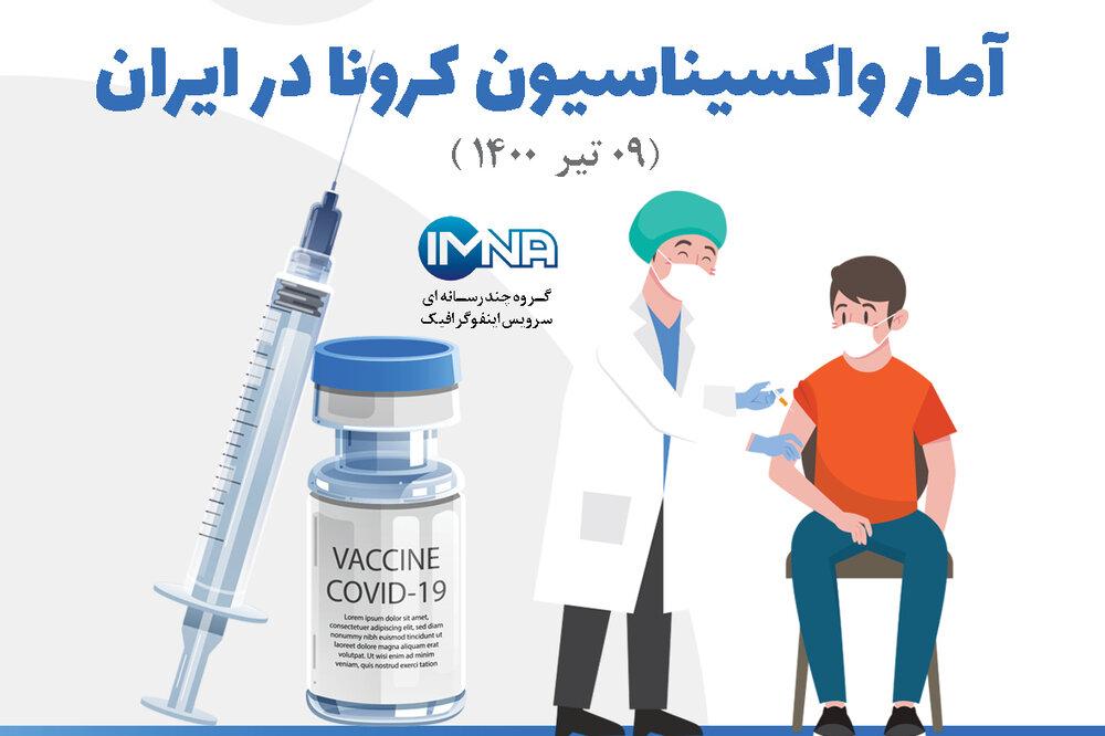 آمار واکسیناسیون کرونا در ایران (۰۹ تیر۱۴۰۰) + نحوه ثبت نام در سامانه واکسیناسیون