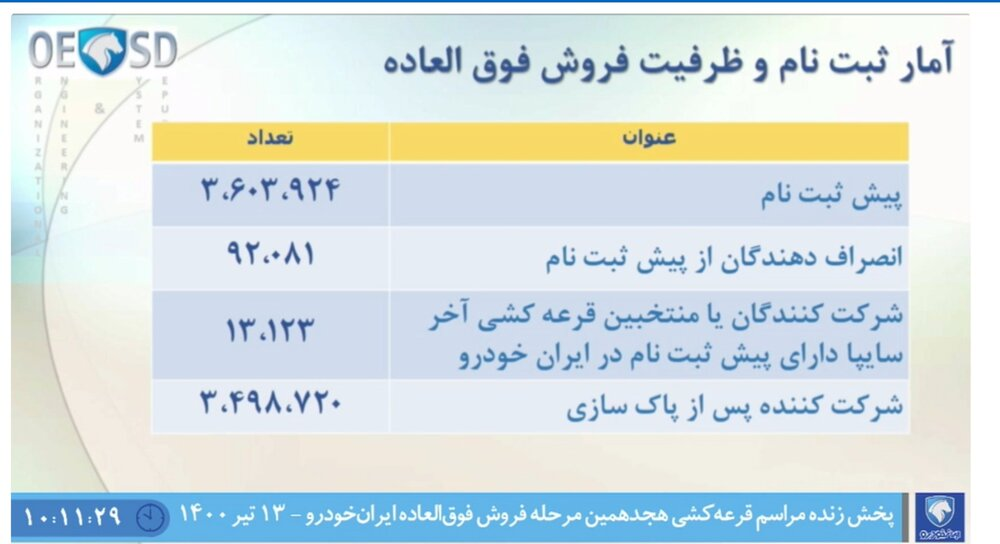 قرعه کشی ایران خودرو + جزئیات ثبت نام فروش فوق العاده و قیمت محصولات (۱۳ تیر)