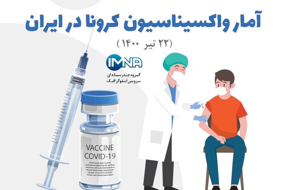 آمار واکسیناسیون کرونا در ایران (۲۲ تیر۱۴۰۰) + نحوه ثبت نام در سامانه واکسیناسیون
