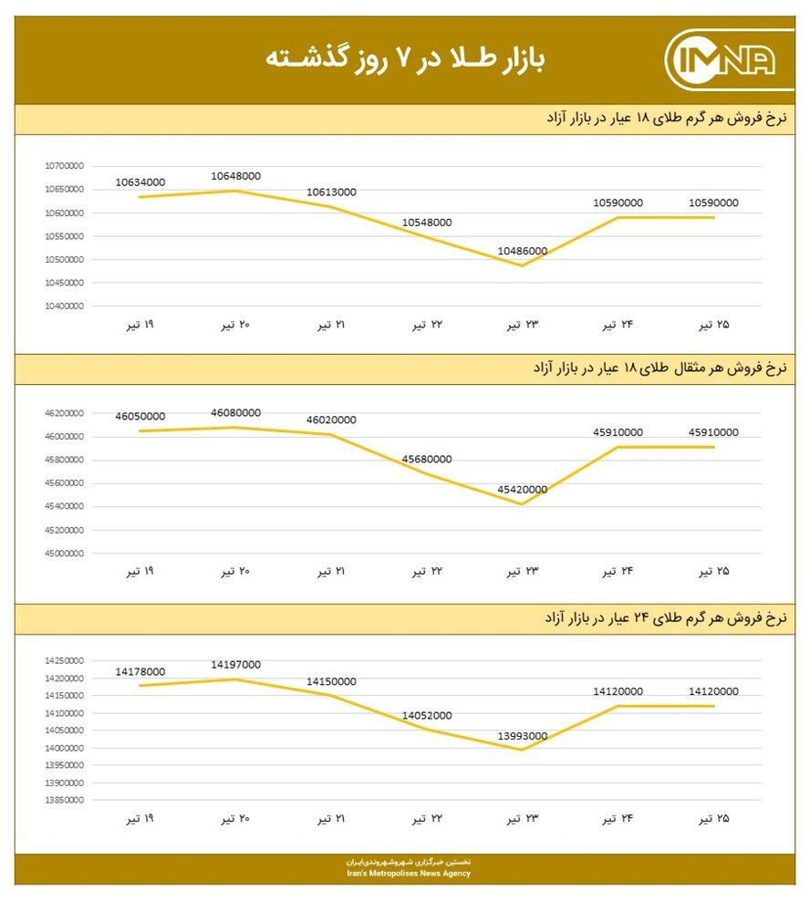 نمودار قیمت طلا امروز ۲۶ تیر ۱۴۰۰