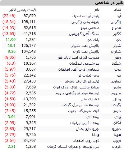 بورس امروز یکشنبه ۲۷ تیرماه ۱۴۰۰+ اخبار و وضعیت