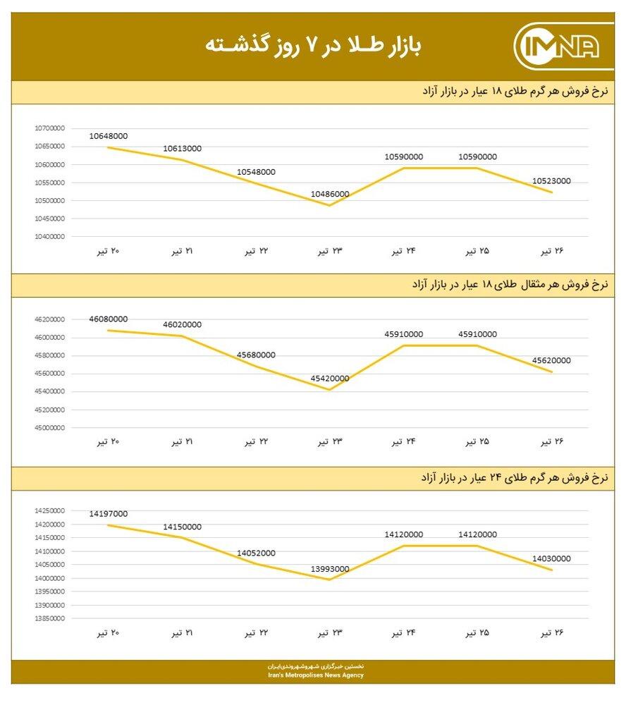 نمودار قیمت طلا امروز ۲۷ تیر ۱۴۰۰