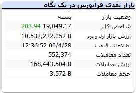 بورس امروز دوشنبه ۲۸ تیرماه ۱۴۰۰+ اخبار و وضعیت