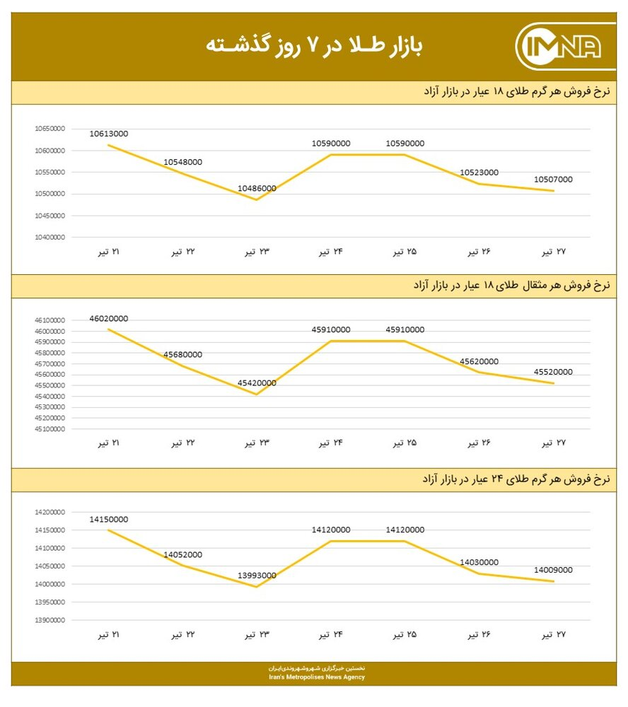 نمودار قیمت طلا امروز ۲۸ تیر ۱۴۰۰