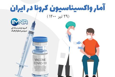 آمار واکسیناسیون کرونا در ایران (۲۹ تیر۱۴۰۰) + نحوه ثبت نام در سامانه واکسیناسیون