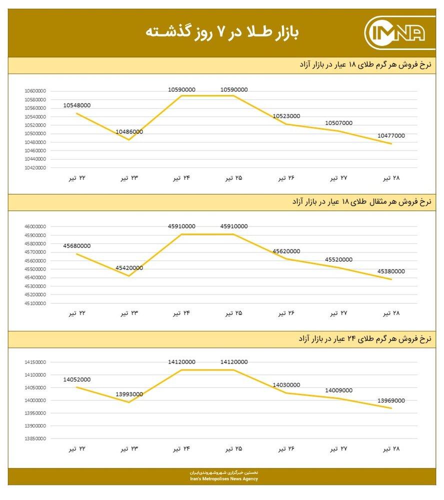 نمودار قیمت طلا امروز ۲۹ تیر ۱۴۰۰