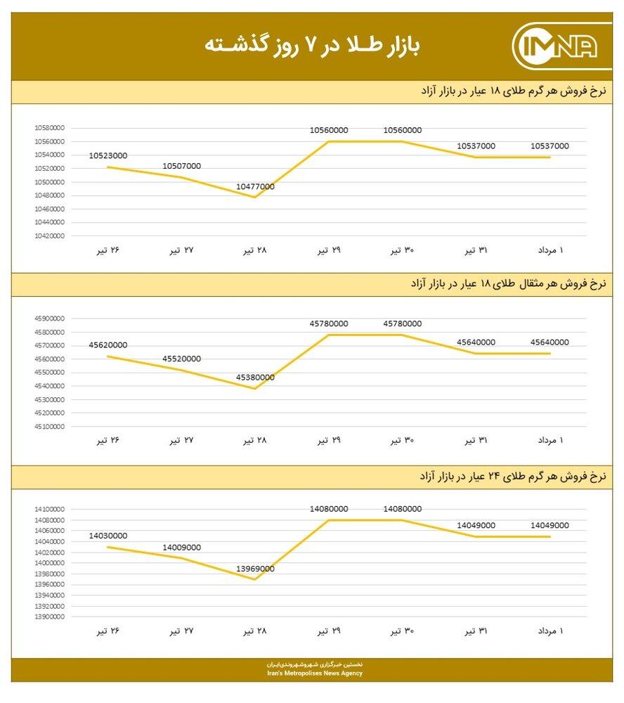 نمودار قیمت طلا امروز ۲ مرداد ۱۴۰۰