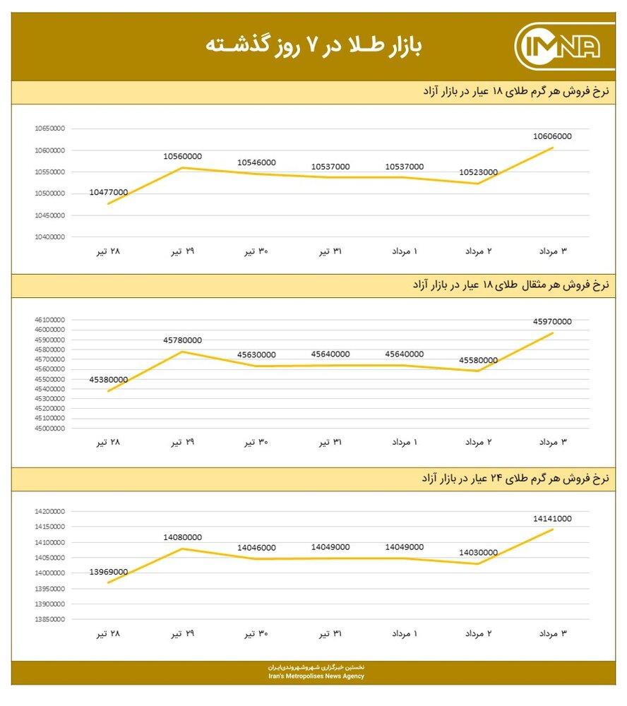 نمودار قیمت طلا امروز ۴ مردادماه ۱۴۰۰