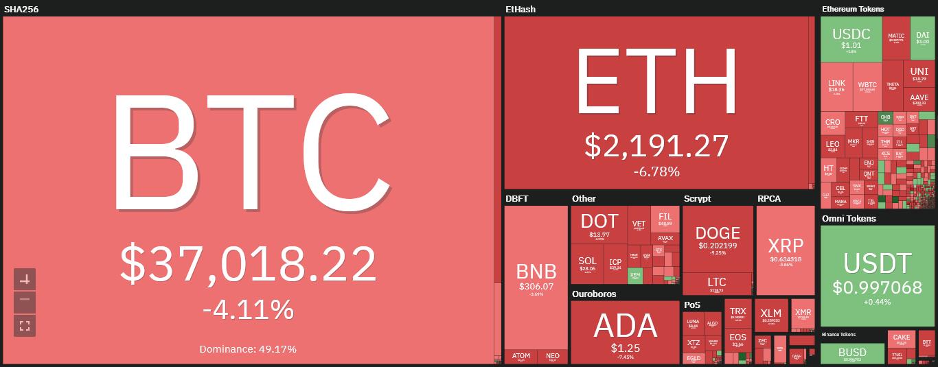 بازار ارز دیجیتال امروز ۵ مرداد ۱۴۰۰+ تحلیل و اخبار
