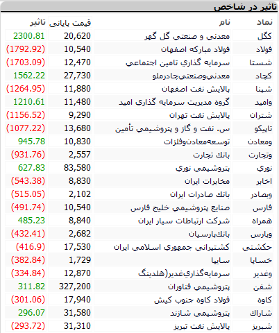 بورس امروز سهشنبه ۵ مرداد ۱۴۰۰+ اخبار و وضعیت