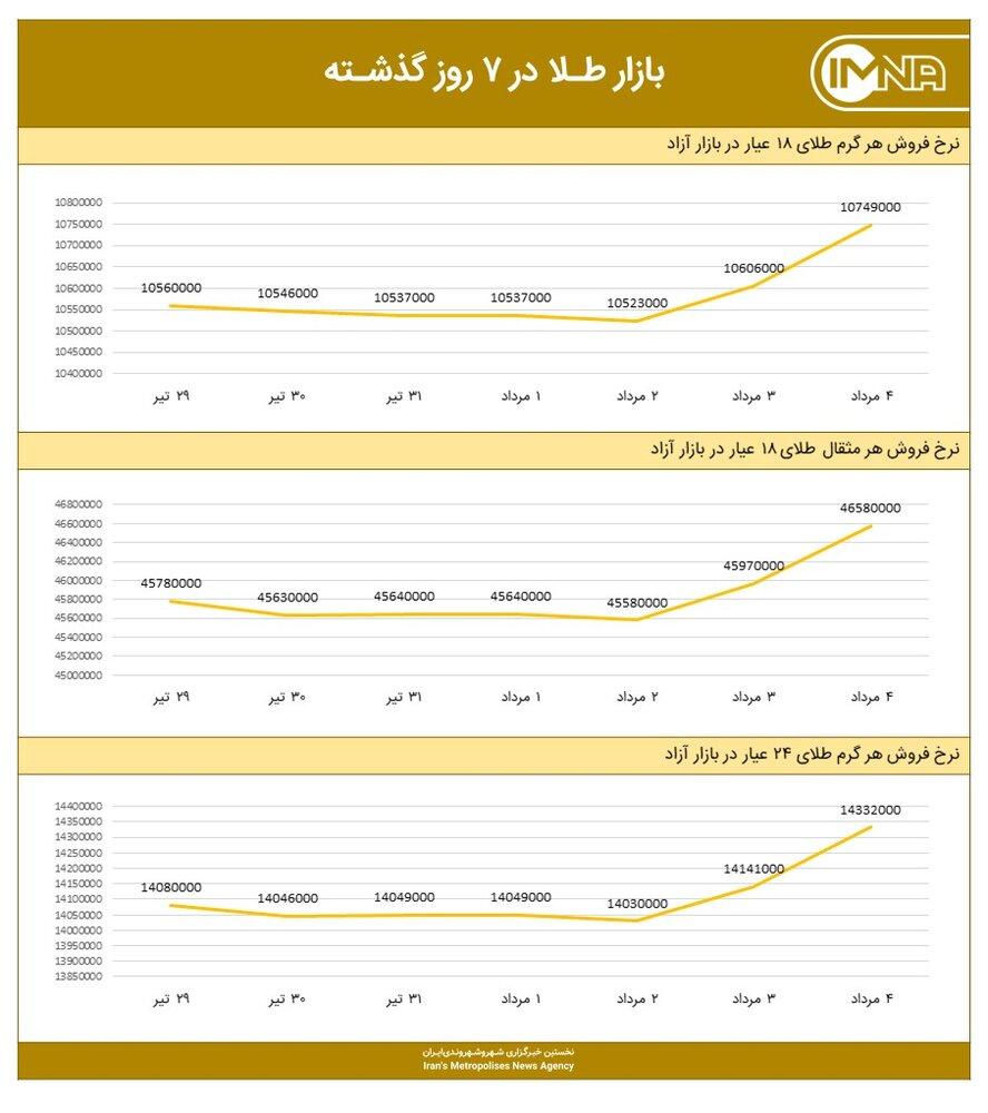 نمودار قیمت طلا امروز ۵ مردادماه ۱۴۰۰