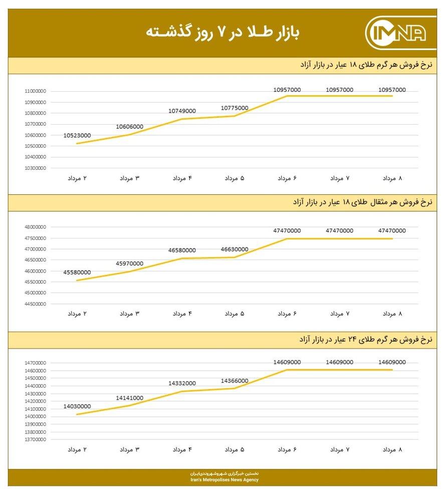 نمودار قیمت طلا امروز ۹ مردادماه ۱۴۰۰