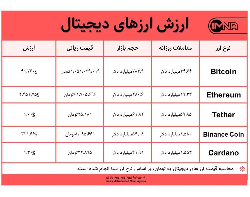 قیمت بیت کوین امروز ۹ مرداد ۱۴۰۰+ جدول قیمت ارزهای دیجیتال