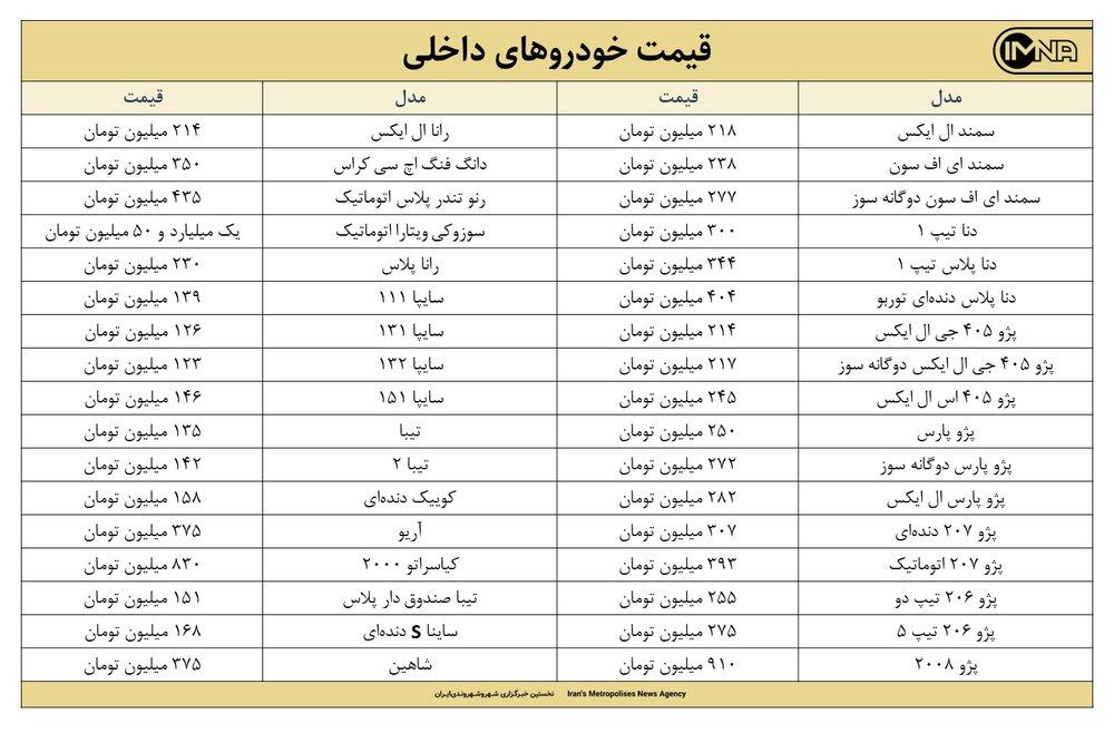 قیمت روز خودرو امروز ۹ مرداد ۱۴۰۰ + جزئیات قیمت ایران خودرو و سایپا