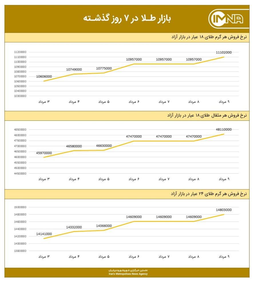 نمودار قیمت طلا امروز ۱۰ مردادماه ۱۴۰۰