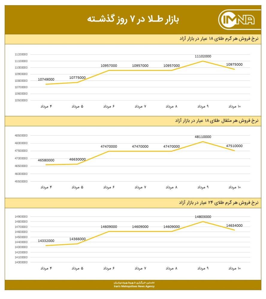 نمودار قیمت طلا امروز ۱۱ مردادماه ۱۴۰۰