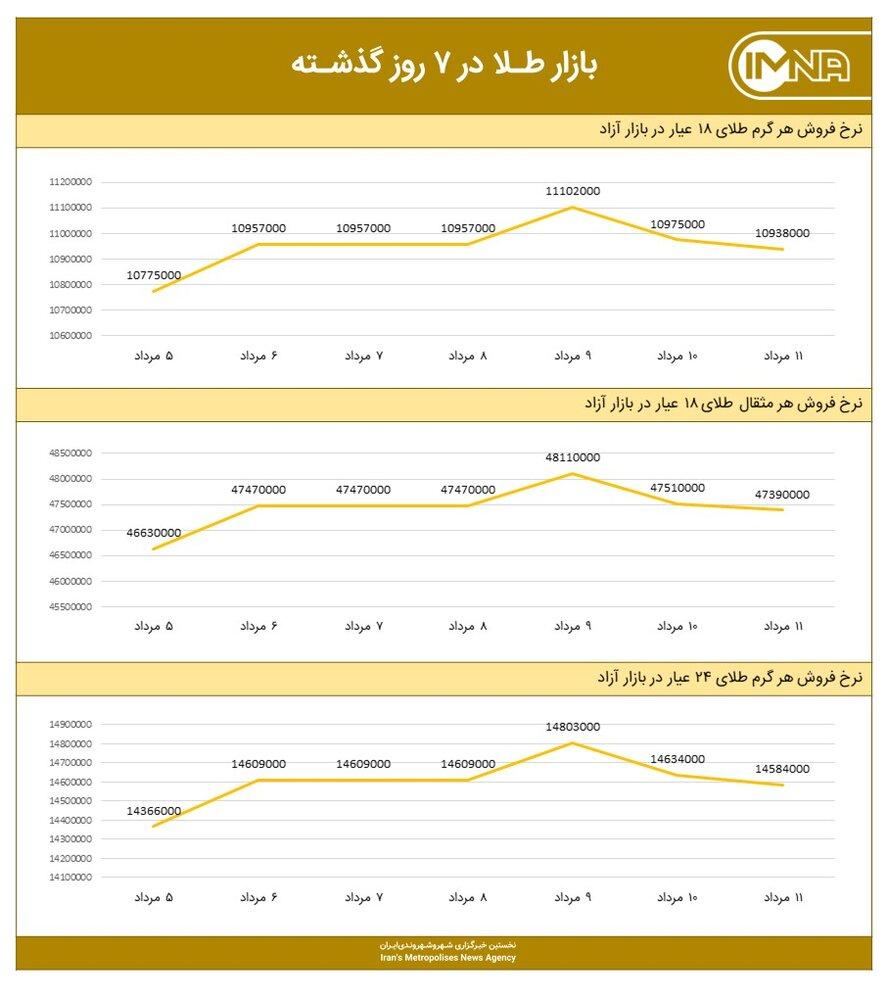 نمودار قیمت طلا امروز ۱۲ مردادماه ۱۴۰۰