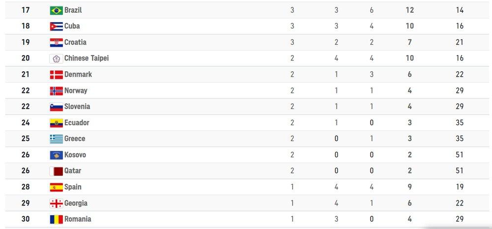 جهش ۲۷ رتبهای ایران در جدول مدالها تا پایان فردا؟