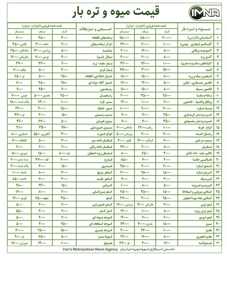 قیمت میوه و تره بار در بازار امروز ۱۴ مرداد+ جدول