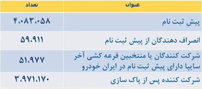 قرعه کشی ایران خودرو ۱۴۰۰ + زمان اعلام نتایج، شرایط ثبت نام و قیمت فروش نقدی (۱۷ مرداد)