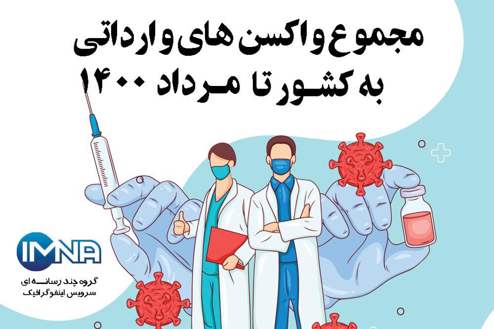 مجموع واکسنهای وارداتی به کشور تا مرداد ۱۴۰۰ + انواع واکسن وارداتی به ایران