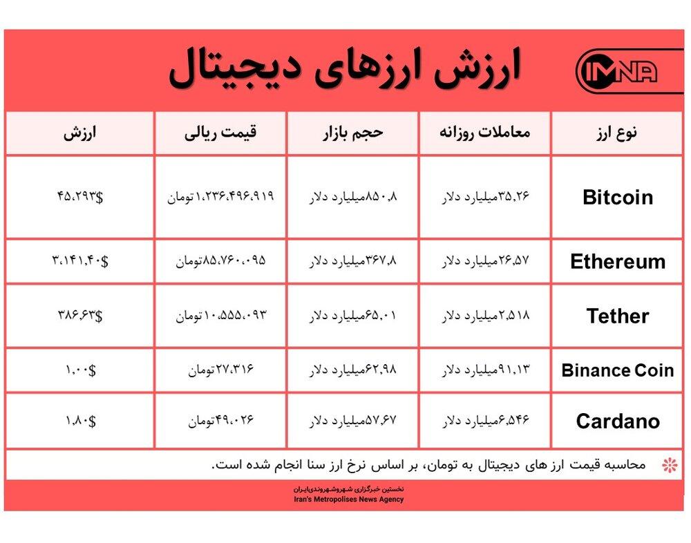 قیمت بیت کوین امروز ۲۱ مرداد ۱۴۰۰+ جدول قیمت ارزهای دیجیتال