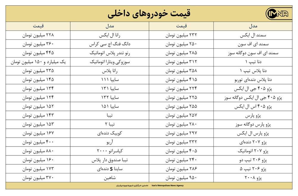 قیمت روز خودرو امروز 25 مردادماه ۱۴۰۰ + جزئیات قیمت ایران خودرو و سایپا