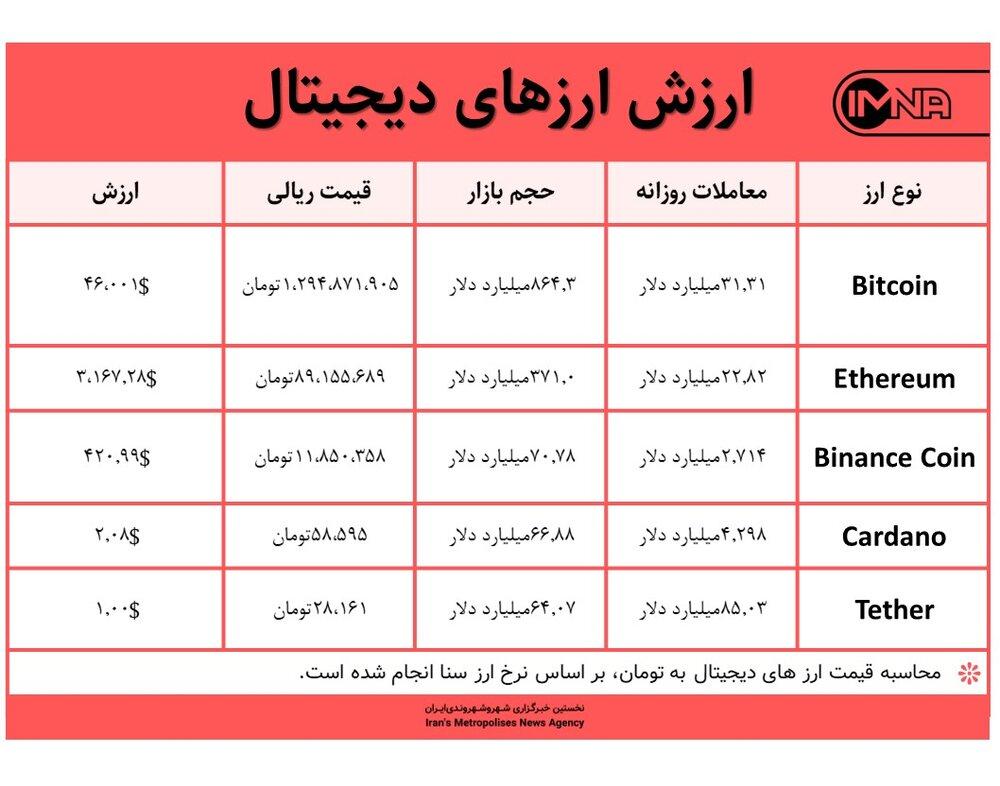 قیمت بیت کوین امروز ۲۶ مرداد ۱۴۰۰+ جدول قیمت ارزهای دیجیتال
