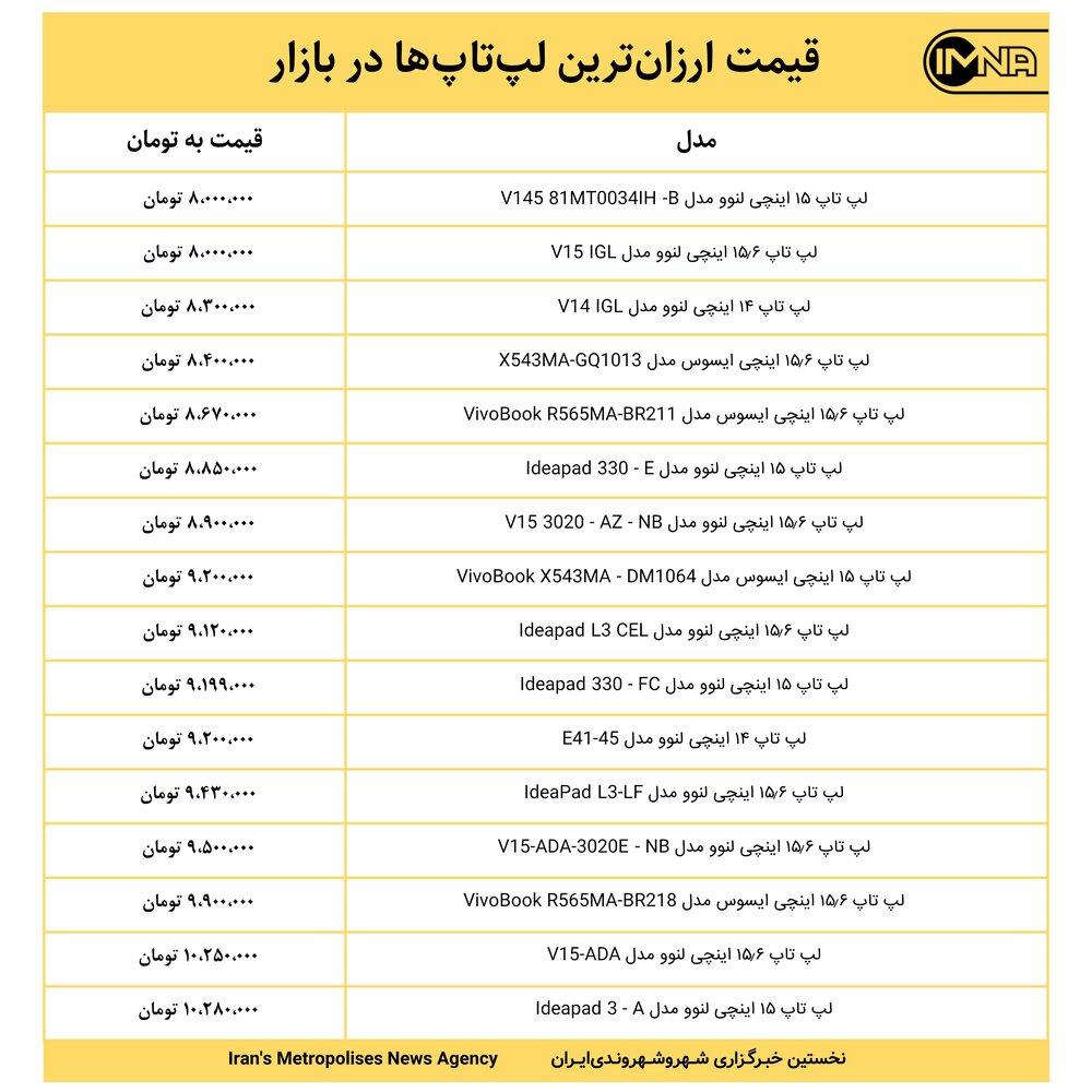 قیمت ارزانترین لپتاپها در بازار امروز ۴ شهریور+ جدول