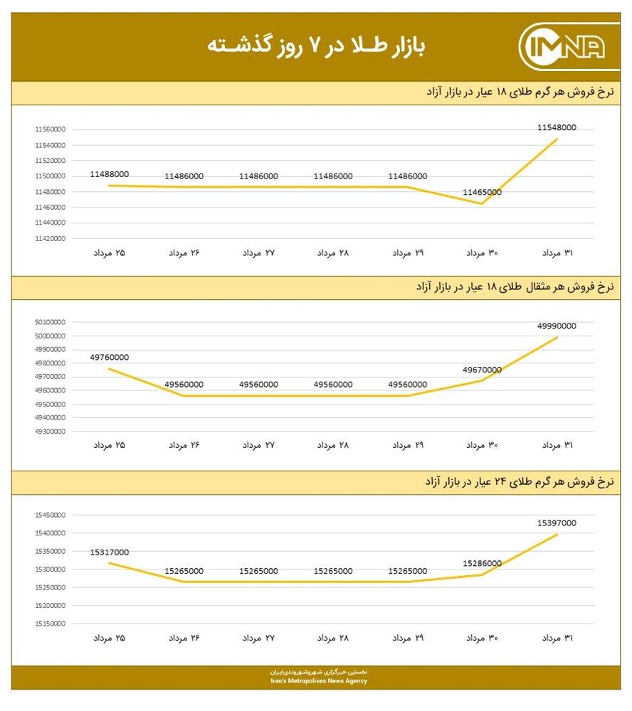 نمودار قیمت طلا امروز ۱ شهریور ۱۴۰۰